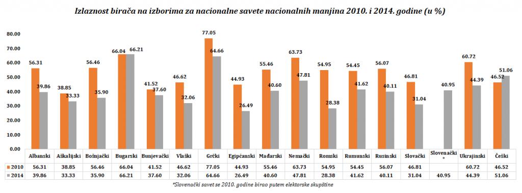 izlaznost-biraca-2010-2014