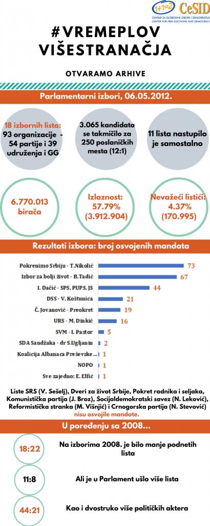 2020-05-06_04-parlamentarni-2012