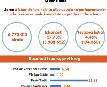 2020-05-06_05-predsednicki-2012
