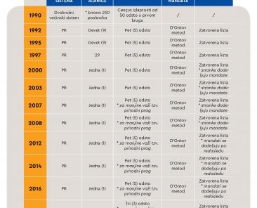 2020-05-16-izborni-sistemi-parlamentarni